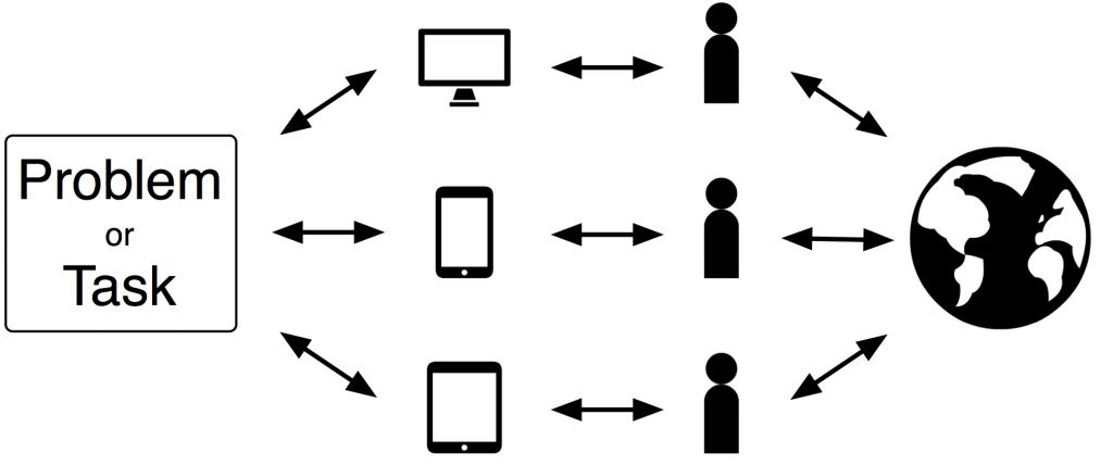 Participatory Computing